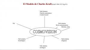 El Modelo de Charles Kraft