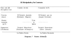 El Discipulado y Su Contexto,Diagrama 7