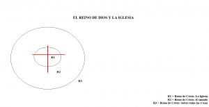 El Reino de Dios y la Iglesia,Diagrama 1_M1_IGL101