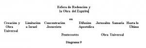 Esfera de Redención y la Obra del Espíritu,IGL101;diagrama 9_M5
