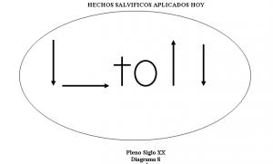 HECHOS SALVIFICOS APLICADOS HOY,diagrama 8IGL101_M5.