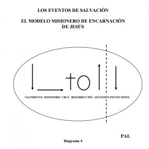 LOS EVENTOS DE SALVACIÓN, Diagrama 4