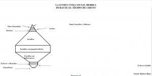 La Estructura Social Hebrea Durante el Tiempo de Cristo_M7_IGL101.