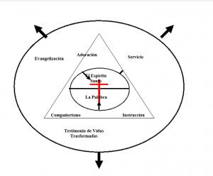 La Iglesia y Su Mundo;Diagrama 14_IGL101