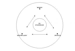 La Misión de Jesús,Diagrama 5