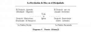 La Revelación de Dios en el Discipulado,Diagrama 6