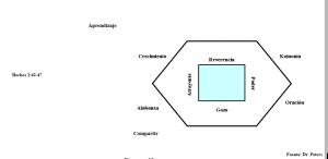 Las Características de la Iglesia Apostólica;Diagrama 15 IGL_M7