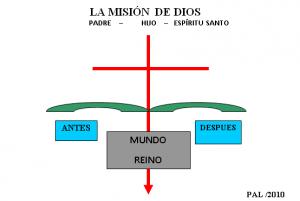 Qué Hace Nuestro Dios_Diagrama_10_IGL101_M6