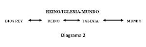 REINO_IGLESIA_MUNDO, Diagrama 2_M1_IGL101